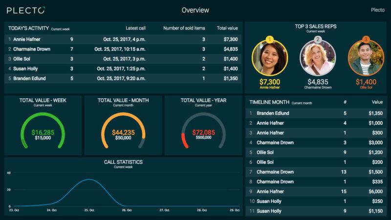 Plecto dashboard der viser salgstal og udvikling