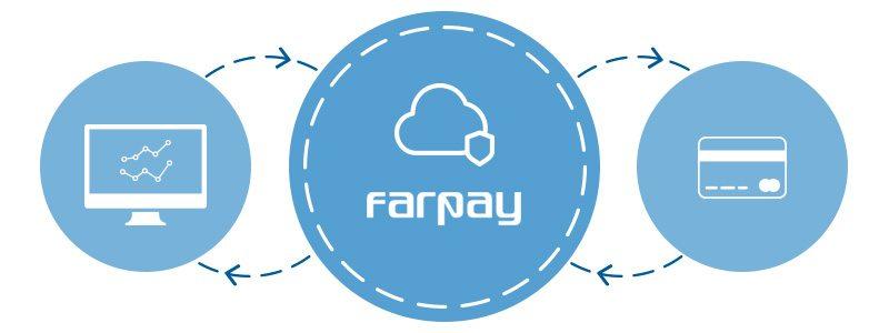 Illustration af hvordan Farpay fungerer